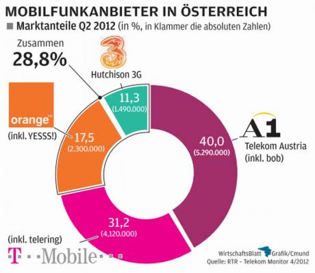 Quota operatori austriaci
