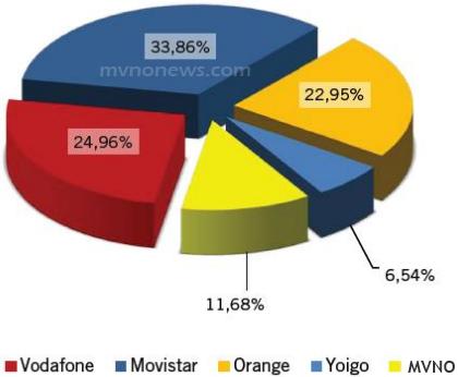 MVNO Spagnoli Settembre 2013