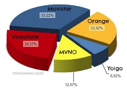 MVNO Spagnoli Dicembre 2013