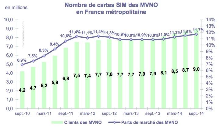 MVNO Francesi III Trimestre 2014