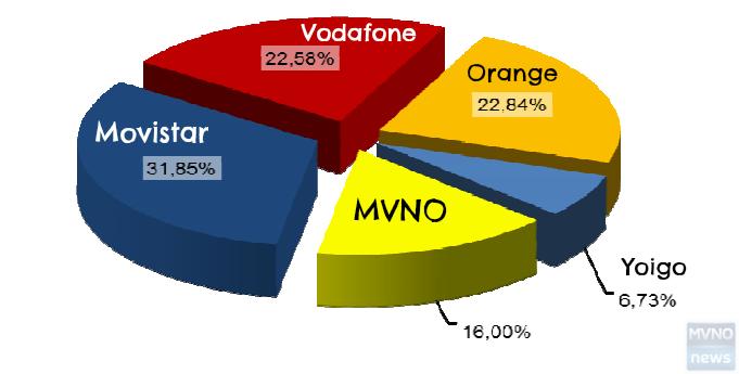 MVNO Spagnoli Novembre 2014