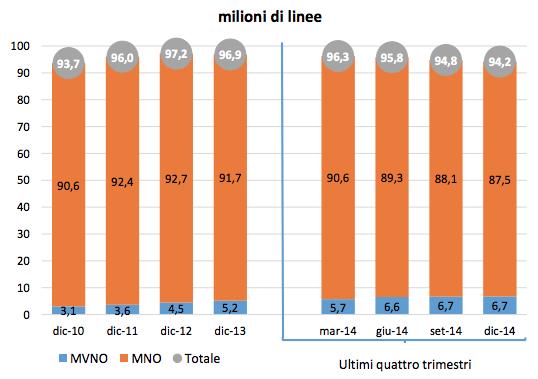 Milioni di linee mobili 2014