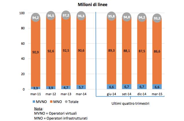 Linee mobili primo trimestre 2015