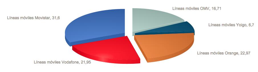 Quota mercato MVNO Spagnoli Marzo 2015