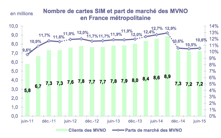 MVNO Francesi Giugno 2015