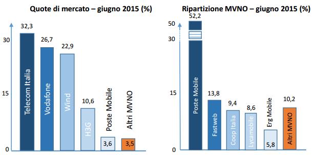 Quote mercato MVNO Italiani II Trimestre 2015