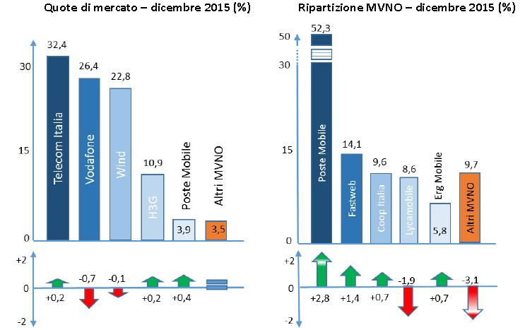 Quota di mercato MVNO Dicembre 2015