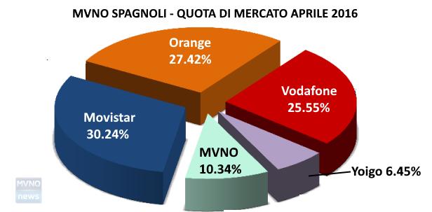MVNO Spagnoli Aprile 2016