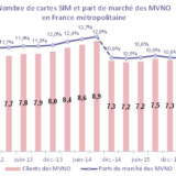 MVNO Francesi II Trimestre 2016