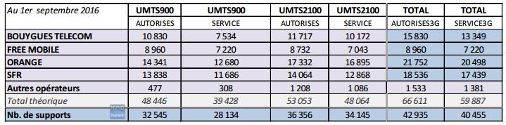 Copertura 3G operatori mobili francesi