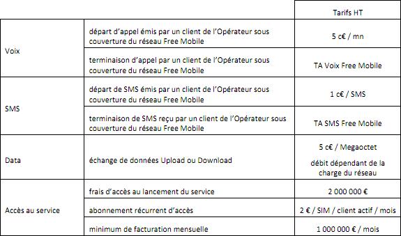 Full MVNO rete Free Mobile