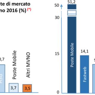 MVNO Italiani Giugno 2016