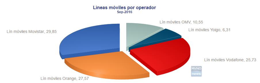 MVNO Spagnoli Settembre 2016