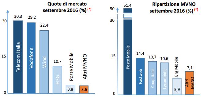 MVNO Italiani III Trim. 2016