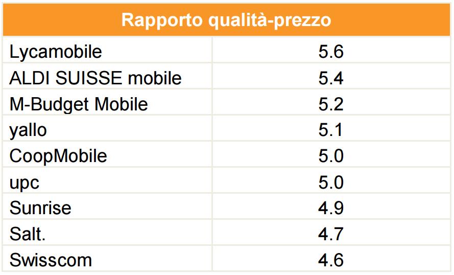 Rapporto qualità prezzo operatori mobili svizzeri