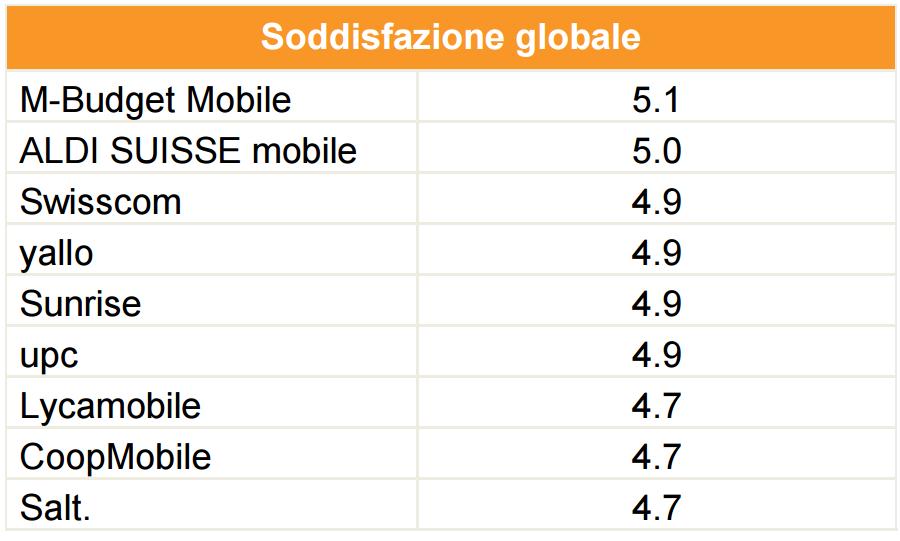 Soddisfazione globale operatori mobili svizzeri