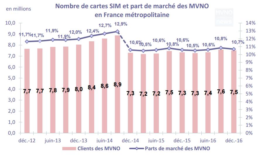 MVNO Francesi IV Trimestre 2016