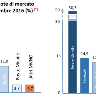 MVNO italiani IV Trimestre 2016