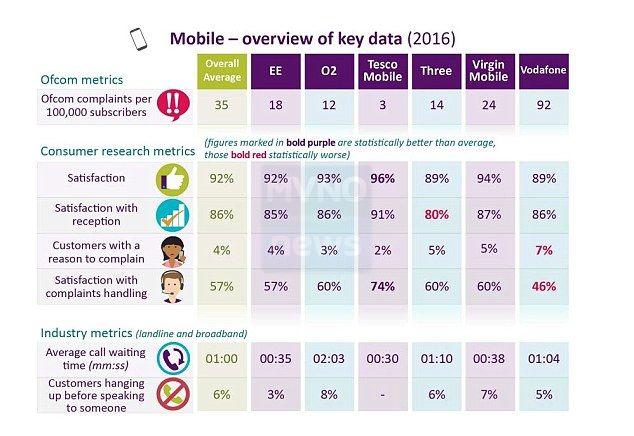 Soddisfazione clienti telefonia mobile inglese 2016