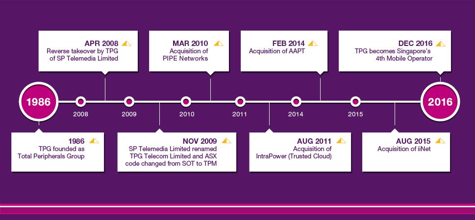 TPG Telecom timeline