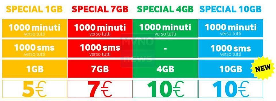 Offerte Vodafone vs MVNO