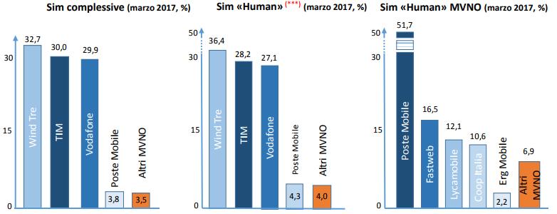 SIM MVNO al 31 Marzo 2017