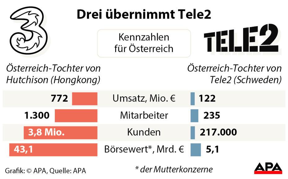 TEle2 vs H3G Austria
