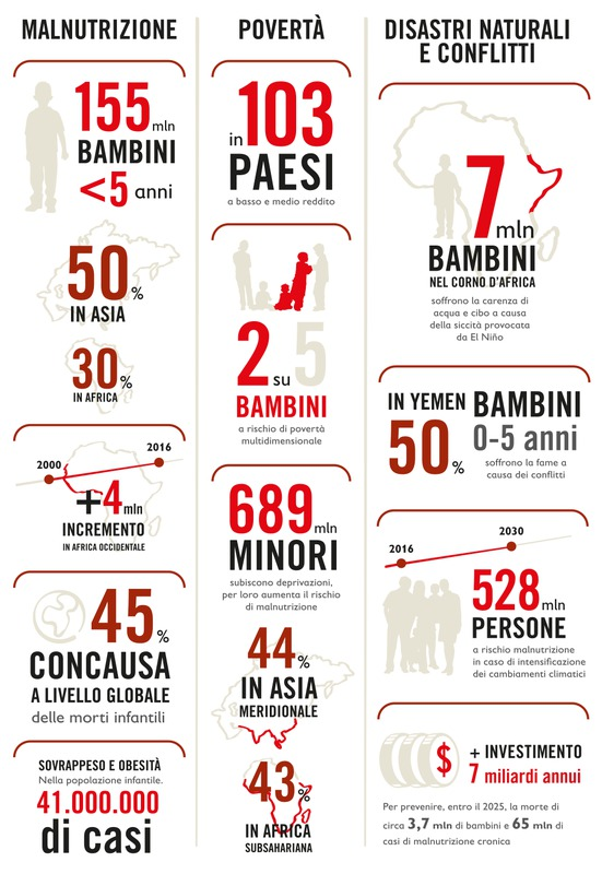 Infografica campagna Save The Children