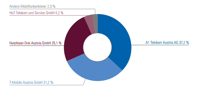 Quota di mercato MVNO austriaci Giugno 2017