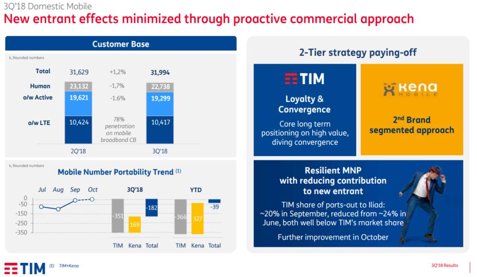 Portabilità TIM terzo trimestre 2018