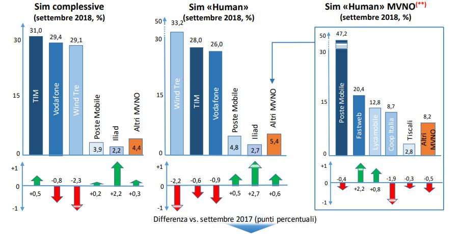 Linee operatori mobili III trimestre 2018