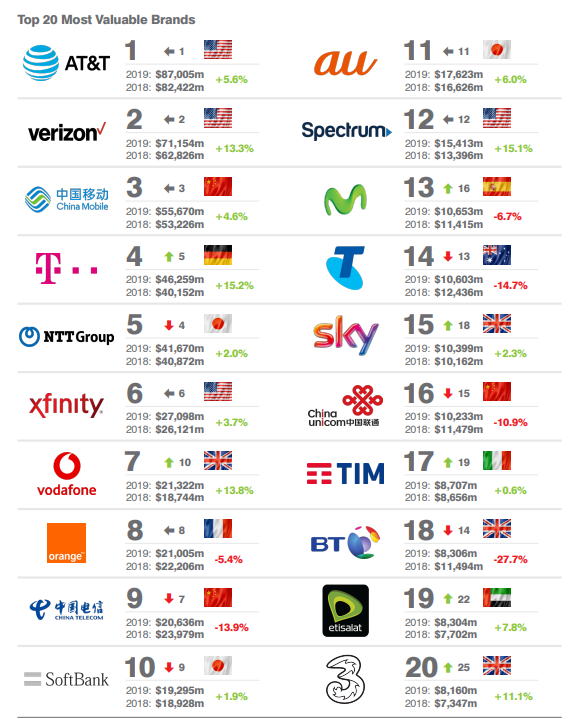 Top 20 Most Valuable brands 2019