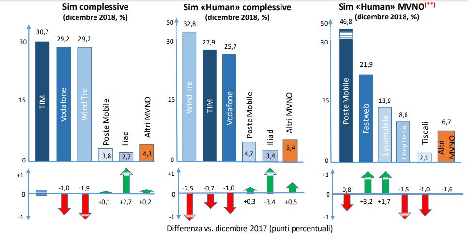 Linee operatori mobili IV trimestre 2018