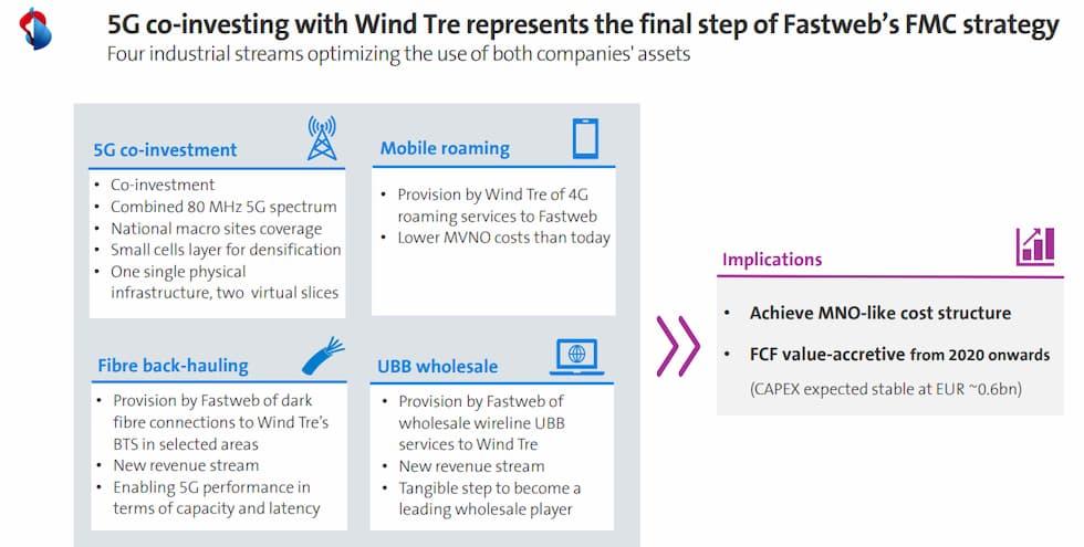 5G Fastweb Wind Tre