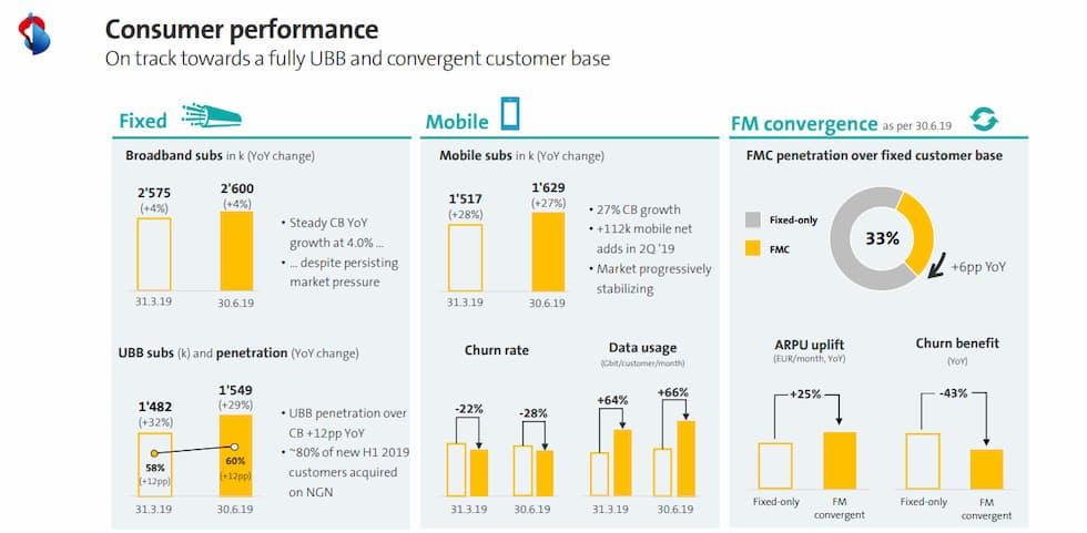 Fastweb consumer performance