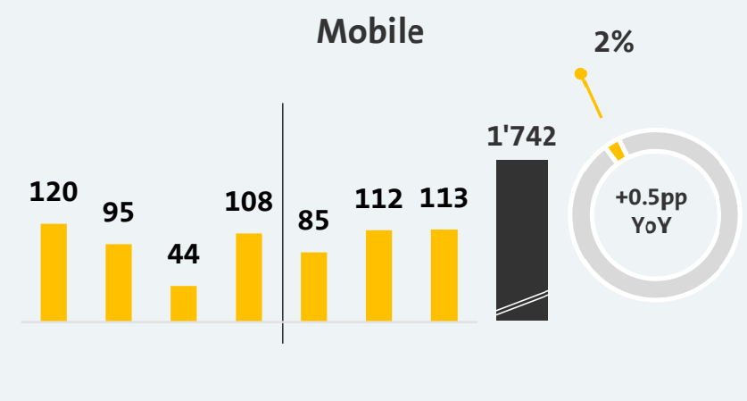 Fastweb Mobile III trimestre 2019