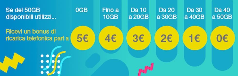Infografica PosteMobile WeBack