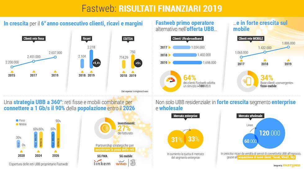 Risultati Fastweb 2019