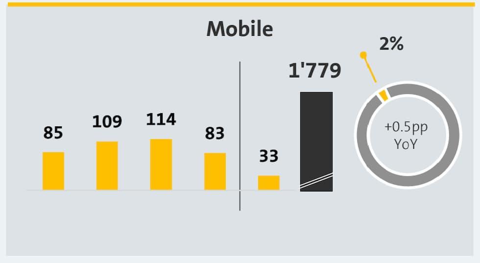 Fastweb Mobile I Trimestre 2020