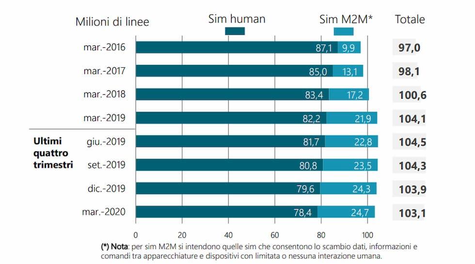 Linee mobili complessive Marzo 2020