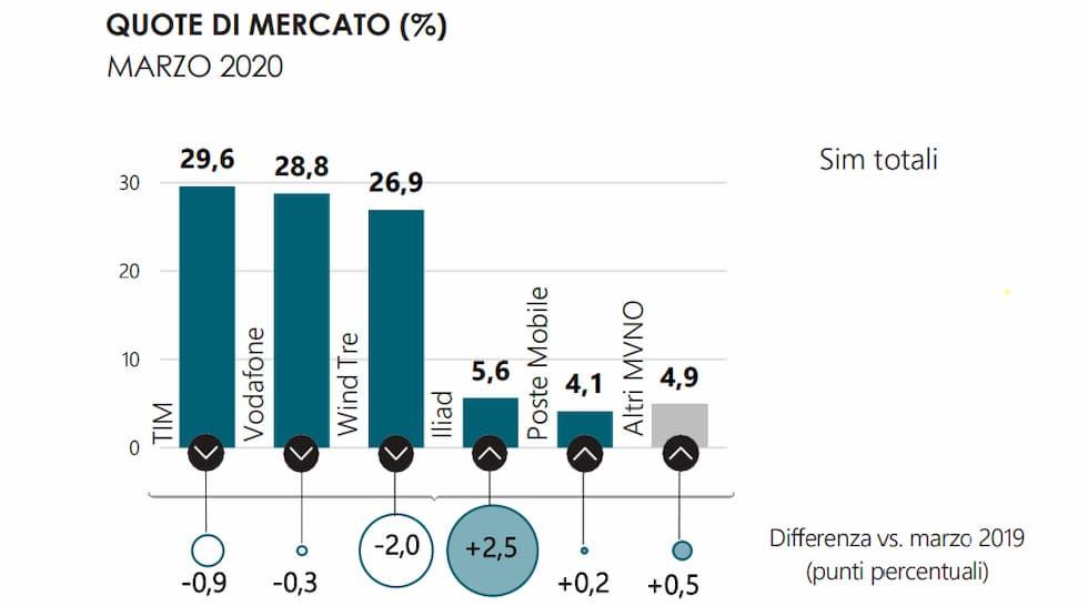Quota mercato SIM totali Marzo 2020
