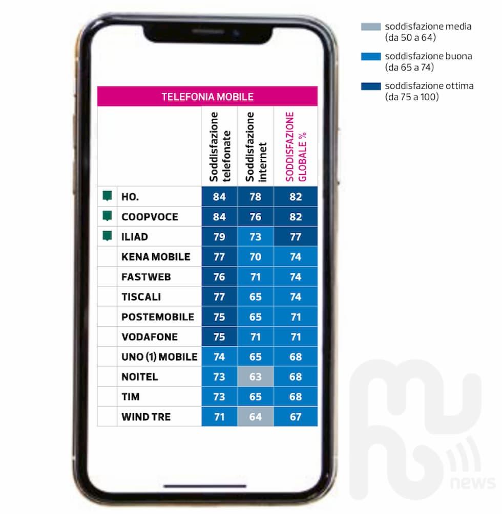 Soddisfazione clienti telefonia mobile