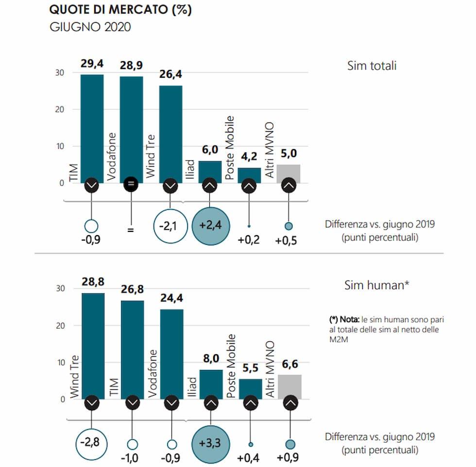 Quote mercato mobile giugno 2020