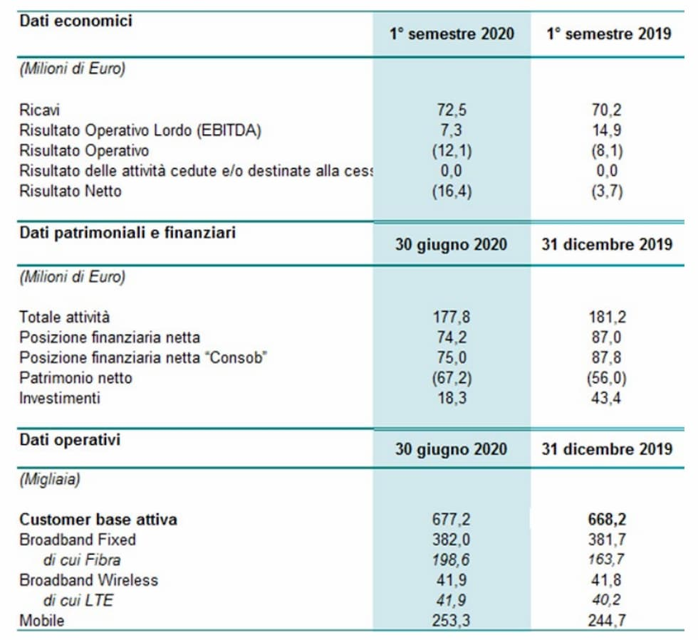 Risultati Tiscali I semestre 2020