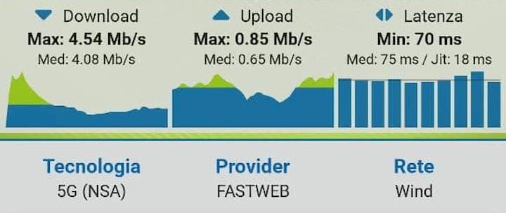 5G Fastweb WINDTRE