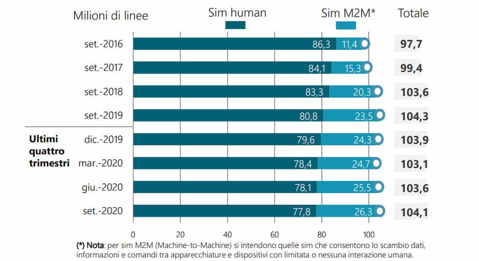 Linee rete mobile Settembre 2020