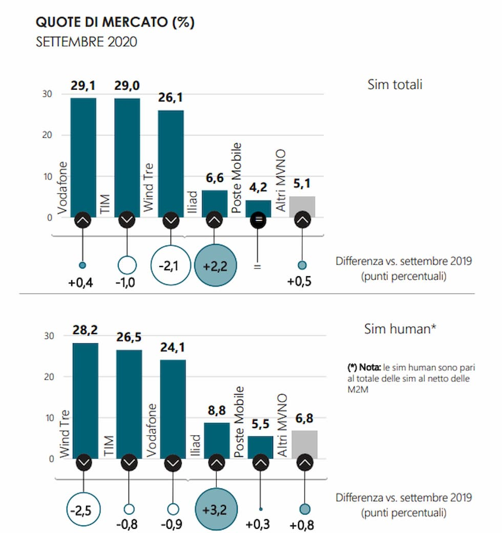 Quota di mercato SIM totali e Human Settembre 2020