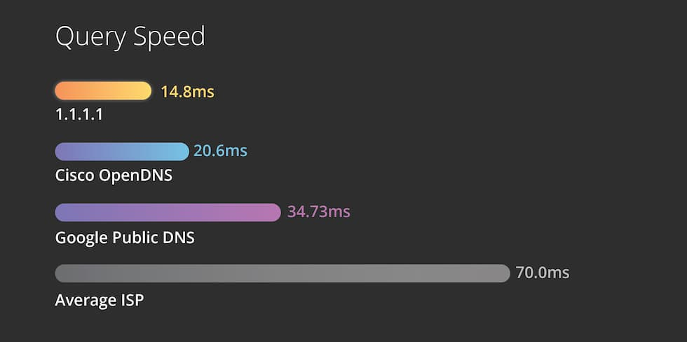 Speed Cloudflare DNS