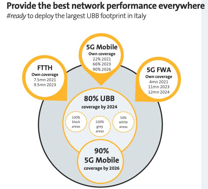 Obiettivi 5G Fastweb