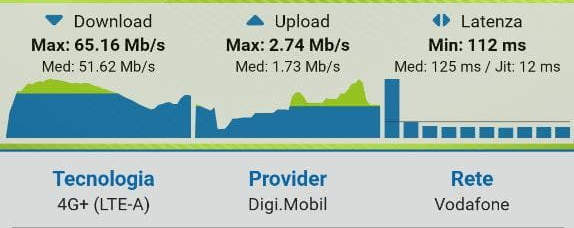 Speed test DIGI Mobil